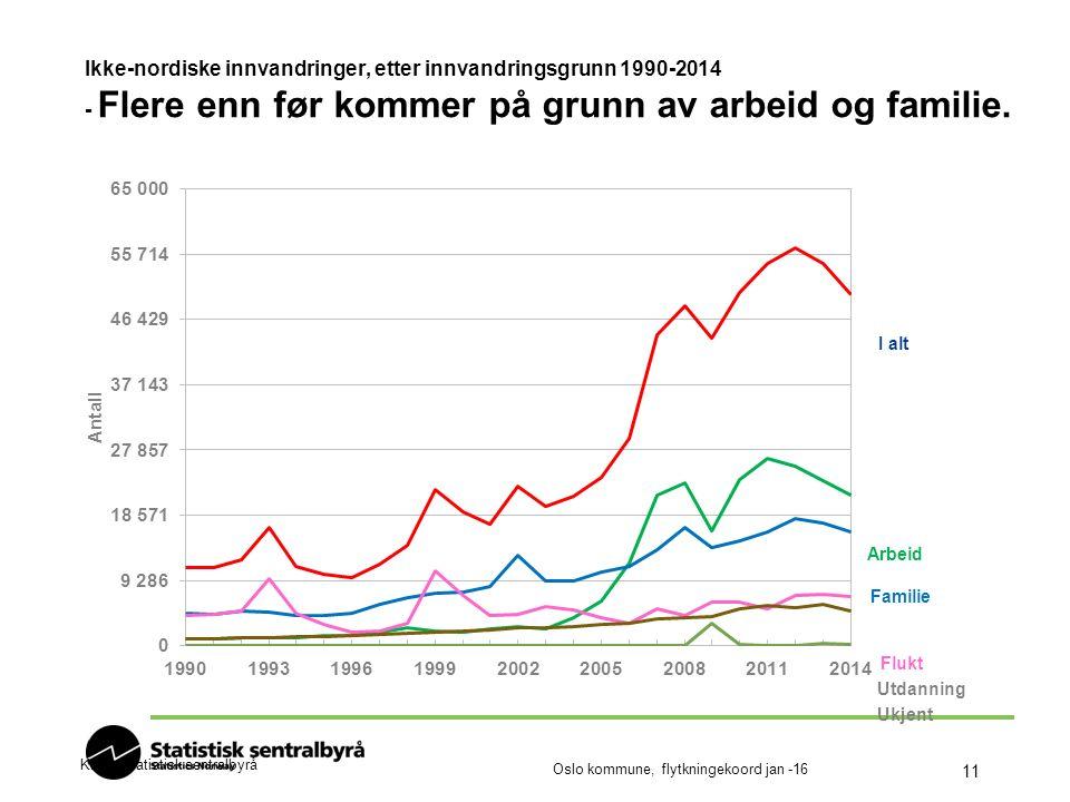Oslo kommune, flytkningekoord jan -16 11 Ikke-nordiske innvandringer, etter innvandringsgrunn 1990-2014 - Flere enn før kommer på grunn av arbeid og familie.