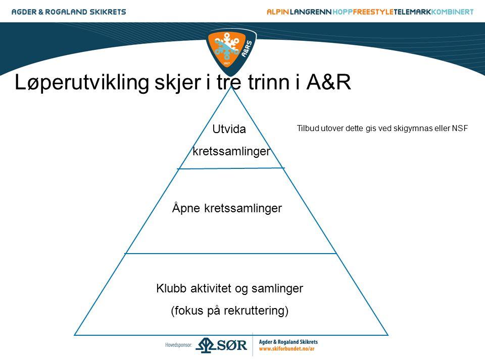 Løperutvikling skjer i tre trinn i A&R Klubb aktivitet og samlinger (fokus på rekruttering) Åpne kretssamlinger Utvida kretssamlinger Tilbud utover de