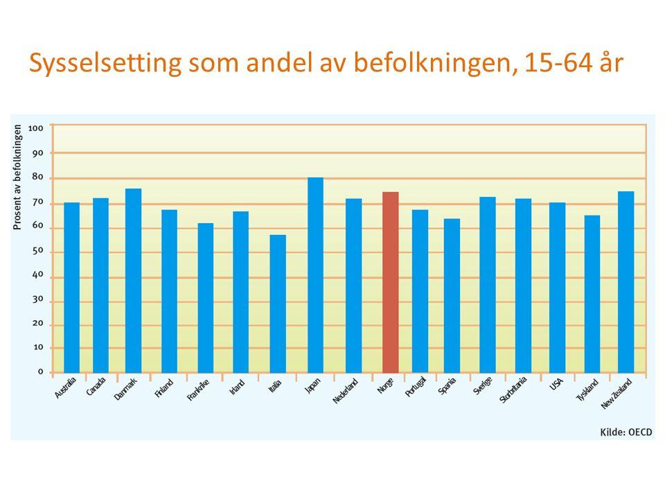 Sysselsetting som andel av befolkningen, 15-64 år