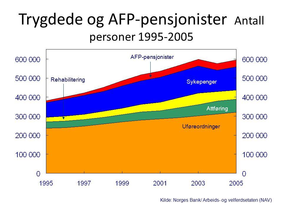 Trygdede og AFP-pensjonister Antall personer 1995-2005 Kilde: Norges Bank/ Arbeids- og velferdsetaten (NAV) Sykepenger AFP-pensjonister Rehabilitering Attføring Uføreordninger