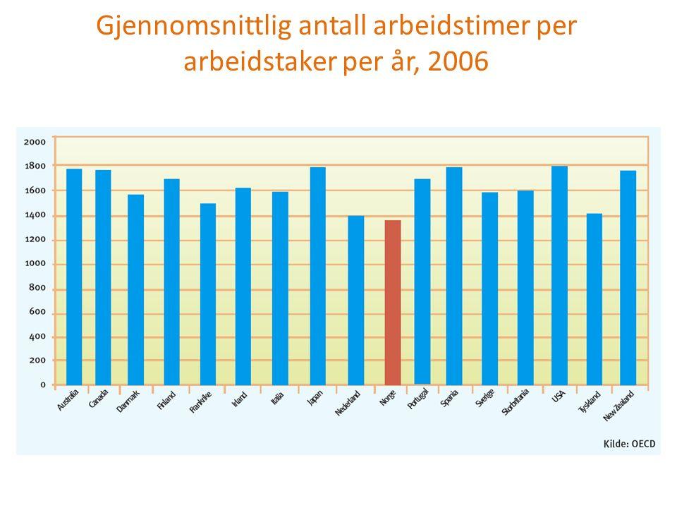 Gjennomsnittlig antall arbeidstimer per arbeidstaker per år, 2006