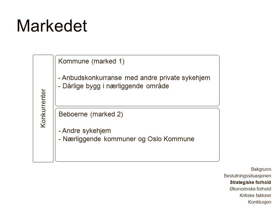 Markedet Bakgrunn Beslutningssituasjonen Strategiske forhold Økonomiske forhold Kritiske faktorer Konklusjon Konkurrenter Kommune (marked 1) - Anbudskonkurranse med andre private sykehjem - Dårlige bygg i nærliggende område Beboerne (marked 2) - Andre sykehjem - Nærliggende kommuner og Oslo Kommune
