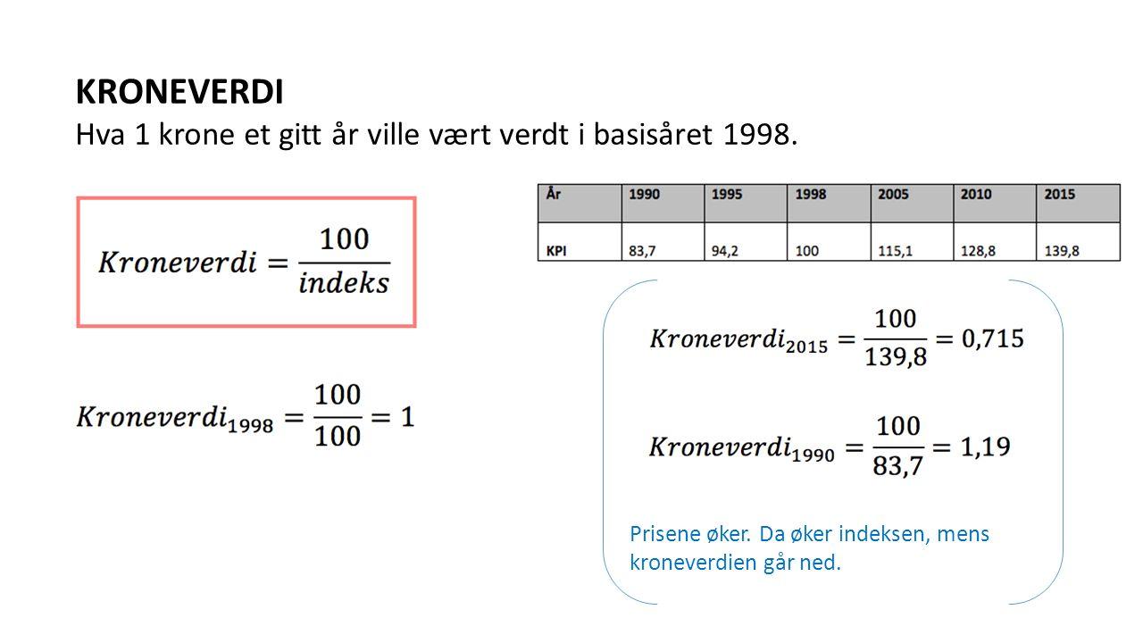 KRONEVERDI Hva 1 krone et gitt år ville vært verdt i basisåret 1998. Prisene øker. Da øker indeksen, mens kroneverdien går ned.