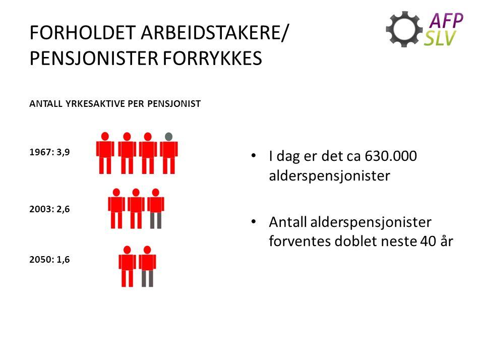 FORHOLDET ARBEIDSTAKERE/ PENSJONISTER FORRYKKES ANTALL YRKESAKTIVE PER PENSJONIST 1967: 3,9 2003: 2,6 2050: 1,6 I dag er det ca 630.000 alderspensjonister Antall alderspensjonister forventes doblet neste 40 år