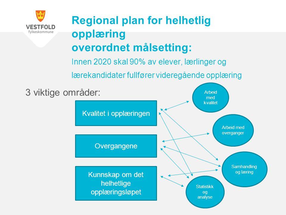 3 viktige områder: Regional plan for helhetlig opplæring overordnet målsetting: Innen 2020 skal 90% av elever, lærlinger og lærekandidater fullfører videregående opplæring Kvalitet i opplæringen Overgangene Kunnskap om det helhetlige opplæringsløpet Arbeid med kvalitet Arbeid med overganger Samhandling og læring Statistikk og analyse