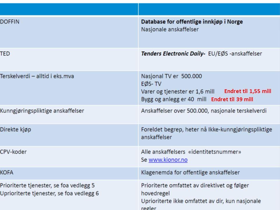 Interne retningslinjer Retningslinjer for innkjøp i Modum kommune (juli 2003, revidert i juni 2011 og nå sist i juni 2014 (K-sak 46/14) Ansattportalen; For ansatte, innkjøp BTV innkjøpssamarbeid – rammeavtaler på ansattportalen Ansattportalen; For ledere; innkjøpsavtaler og egne avtaler Vedlegg til konkurransegrunnlag for utbyggingsavtaler, tjenestekontrakter og bygge- og anleggskontrakter 43