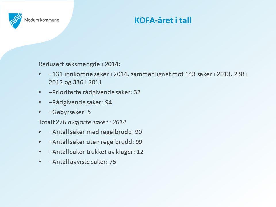 KOFA-året i tall Redusert saksmengde i 2014: –131 innkomne saker i 2014, sammenlignet mot 143 saker i 2013, 238 i 2012 og 336 i 2011 –Prioriterte rådg