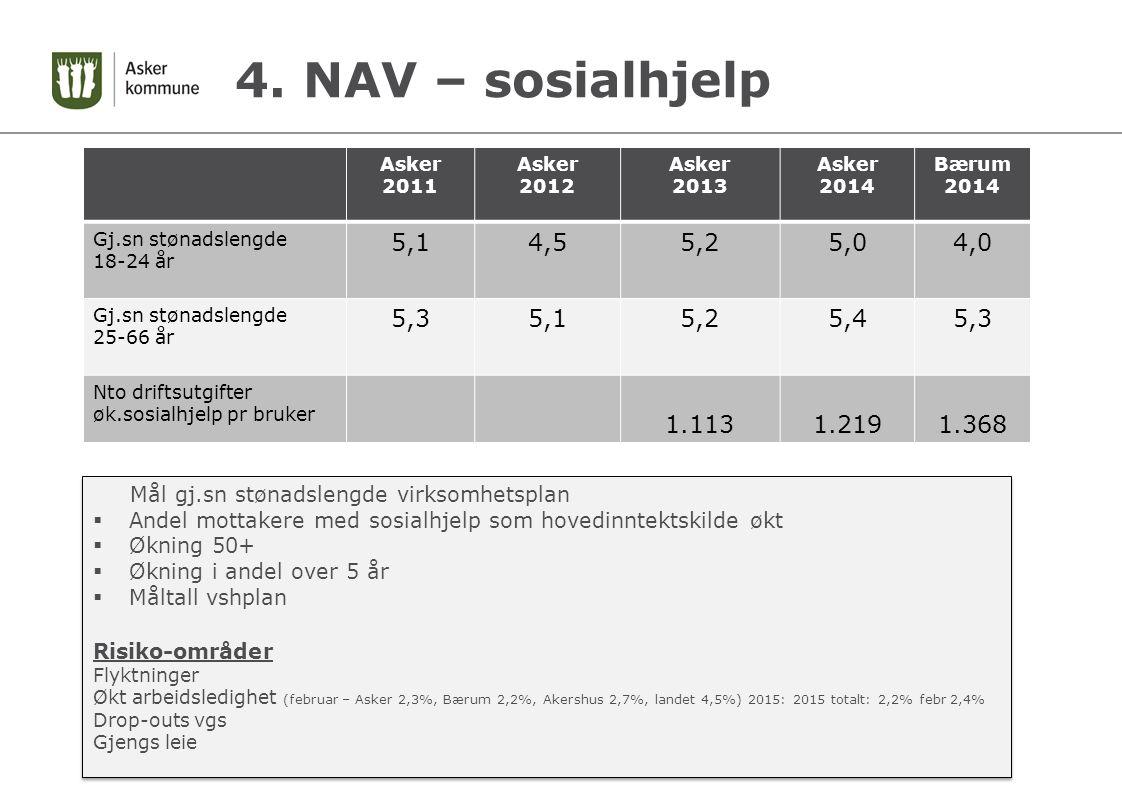 4. NAV – sosialhjelp Asker 2011 Asker 2012 Asker 2013 Asker 2014 Bærum 2014 Gj.sn stønadslengde 18-24 år 5,14,55,25,04,0 Gj.sn stønadslengde 25-66 år