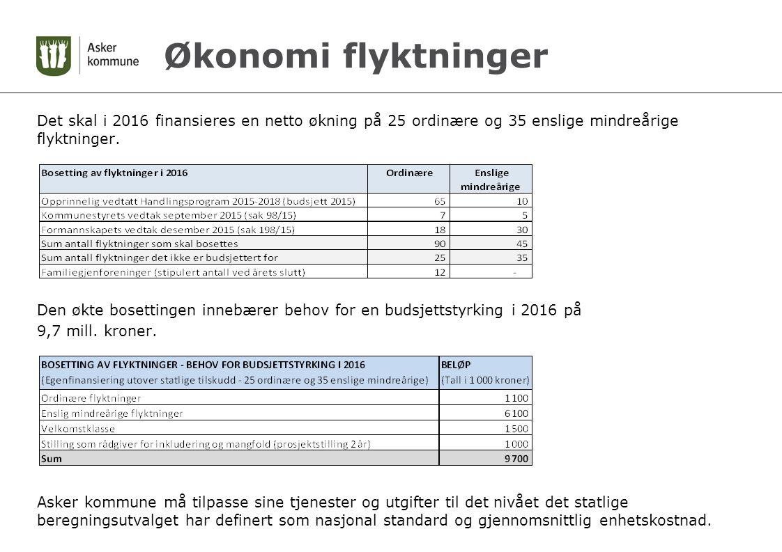 Økonomi flyktninger Det skal i 2016 finansieres en netto økning på 25 ordinære og 35 enslige mindreårige flyktninger.