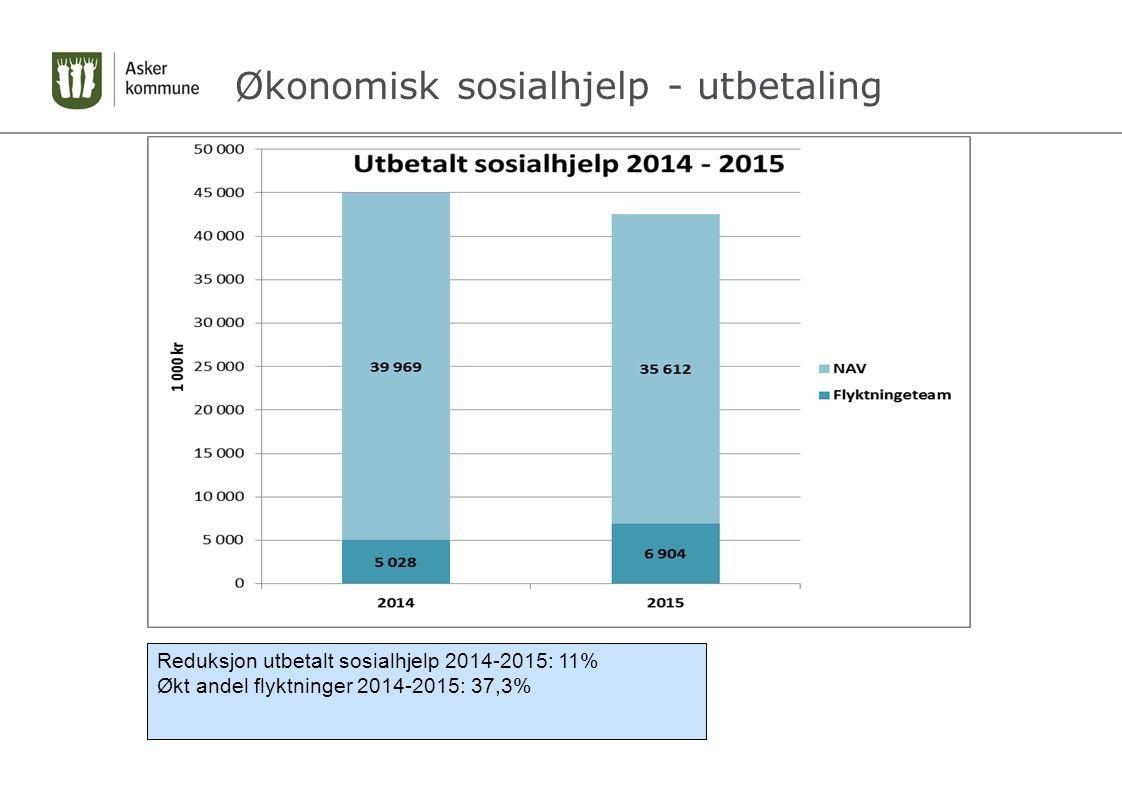 Økonomisk sosialhjelp - utbetaling Reduksjon utbetalt sosialhjelp 2014-2015: 11% Økt andel flyktninger 2014-2015: 37,3%