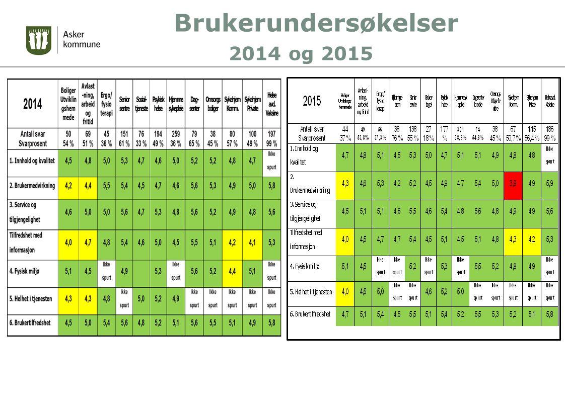 Brukerundersøkelser 2014 og 2015