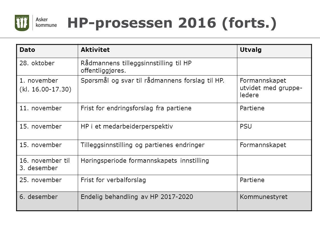 HP-prosessen 2016 (forts.) DatoAktivitetUtvalg 28.