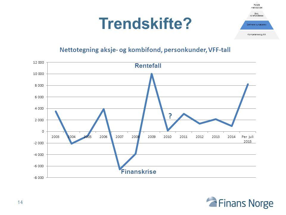 14 Trendskifte. Rentefall .