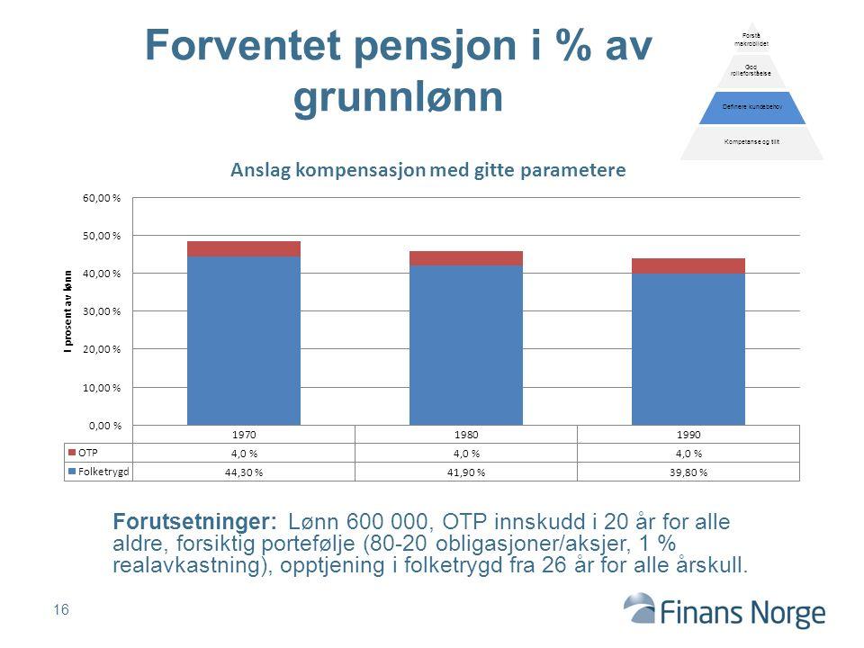 Forutsetninger: Lønn 600 000, OTP innskudd i 20 år for alle aldre, forsiktig portefølje (80-20 obligasjoner/aksjer, 1 % realavkastning), opptjening i folketrygd fra 26 år for alle årskull.