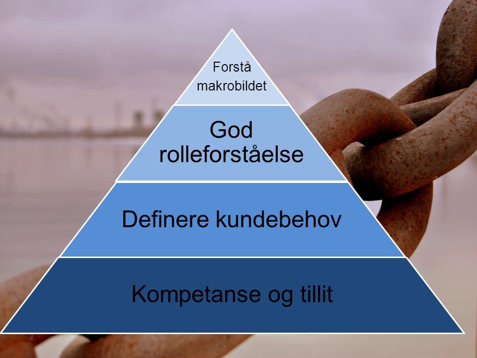 2 Forstå makrobildet God rolleforståelse Definere kundebehov Kompetanse og tillit