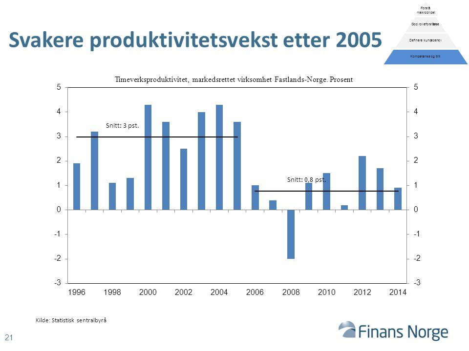Svakere produktivitetsvekst etter 2005 21 Timeverksproduktivitet, markedsrettet virksomhet Fastlands-Norge.