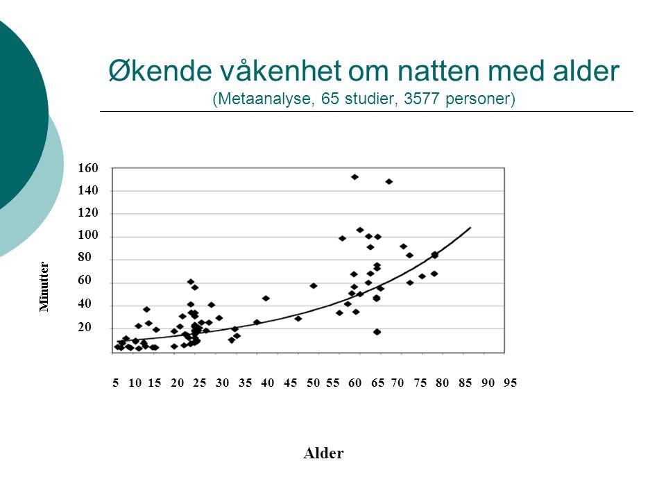 Økende våkenhet om natten med alder (Metaanalyse, 65 studier, 3577 personer) 5 10 15 20 25 30 35 40 45 50 55 60 65 70 75 80 85 90 95 160 140 120 100 80 60 40 20 Alder