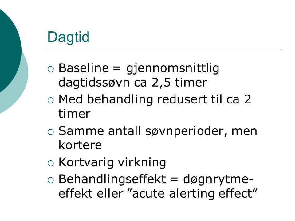 Dagtid  Baseline = gjennomsnittlig dagtidssøvn ca 2,5 timer  Med behandling redusert til ca 2 timer  Samme antall søvnperioder, men kortere  Kortvarig virkning  Behandlingseffekt = døgnrytme- effekt eller acute alerting effect