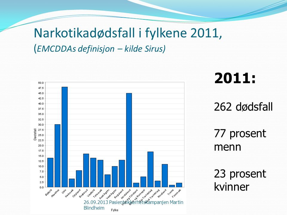 Narkotikadødsfall i fylkene 2011, ( EMCDDAs definisjon – kilde Sirus) 2011: 262 dødsfall 77 prosent menn 23 prosent kvinner 26.09.2013 Pasientsikkerhe