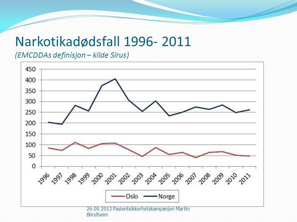 Narkotikadødsfall 1996- 2011 (EMCDDAs definisjon – kilde Sirus) 26.09.2013 Pasientsikkerhetskampanjen Martin Blindheim