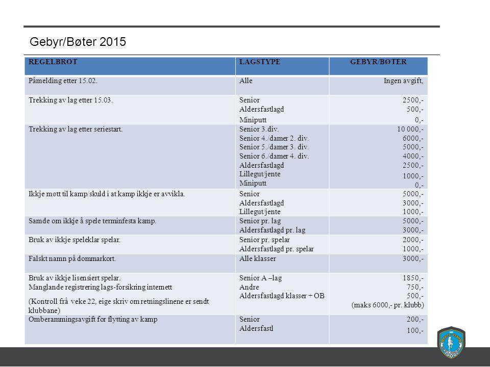 Gebyr/Bøter 2015 REGELBROTLAGSTYPEGEBYR/BØTER Påmelding etter 15.02.AlleIngen avgift, Trekking av lag etter 15.03.Senior Aldersfastlagd Miniputt 2500,