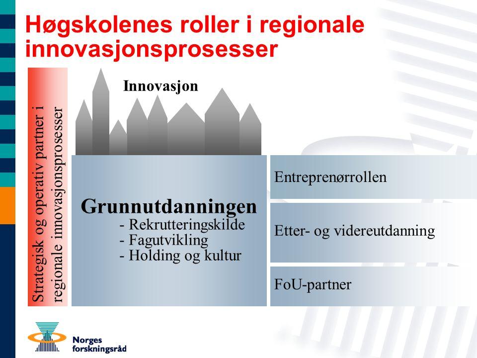 Entreprenørrollen Etter- og videreutdanning FoU-partner Høgskolenes roller i regionale innovasjonsprosesser Grunnutdanningen - Rekrutteringskilde - Fagutvikling - Holding og kultur Strategisk og operativ partner i regionale innovasjonsprosesser Innovasjon