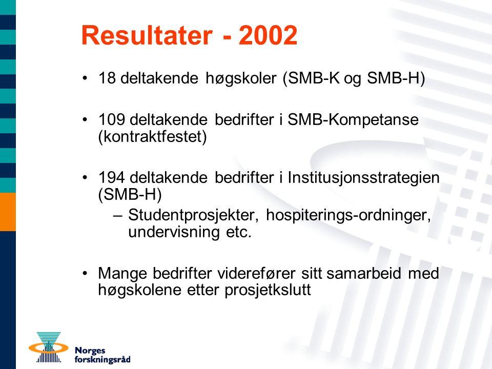 Resultater - 2002 18 deltakende høgskoler (SMB-K og SMB-H) 109 deltakende bedrifter i SMB-Kompetanse (kontraktfestet) 194 deltakende bedrifter i Institusjonsstrategien (SMB-H) –Studentprosjekter, hospiterings-ordninger, undervisning etc.