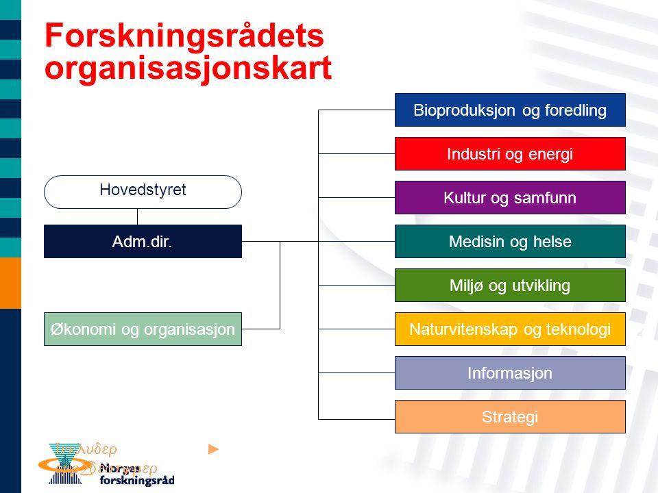 Forskningsrådets organisasjonskart Økonomi og organisasjon Informasjon Strategi Medisin og helse Industri og energi Kultur og samfunn Miljø og utvikling Naturvitenskap og teknologi Hovedstyret Adm.dir.