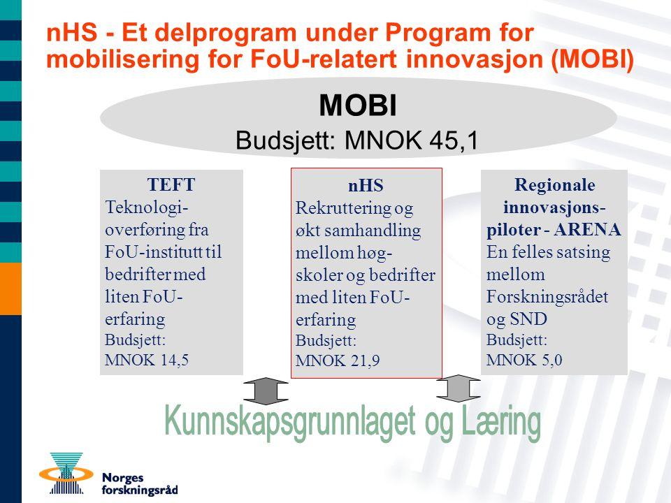 nHS - Et delprogram under Program for mobilisering for FoU-relatert innovasjon (MOBI) MOBI Budsjett: MNOK 45,1 TEFT Teknologi- overføring fra FoU-institutt til bedrifter med liten FoU- erfaring Budsjett: MNOK 14,5 nHS Rekruttering og økt samhandling mellom høg- skoler og bedrifter med liten FoU- erfaring Budsjett: MNOK 21,9 Regionale innovasjons- piloter - ARENA En felles satsing mellom Forskningsrådet og SND Budsjett: MNOK 5,0