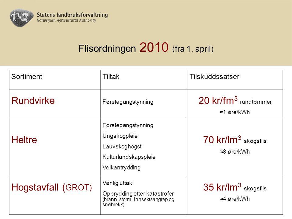 Flisordningen 2010 (fra 1. april) SortimentTiltakTilskuddssatser Rundvirke Førstegangstynning 20 kr/fm 3 rundtømmer ≈1 øre/kWh Heltre Førstegangstynni