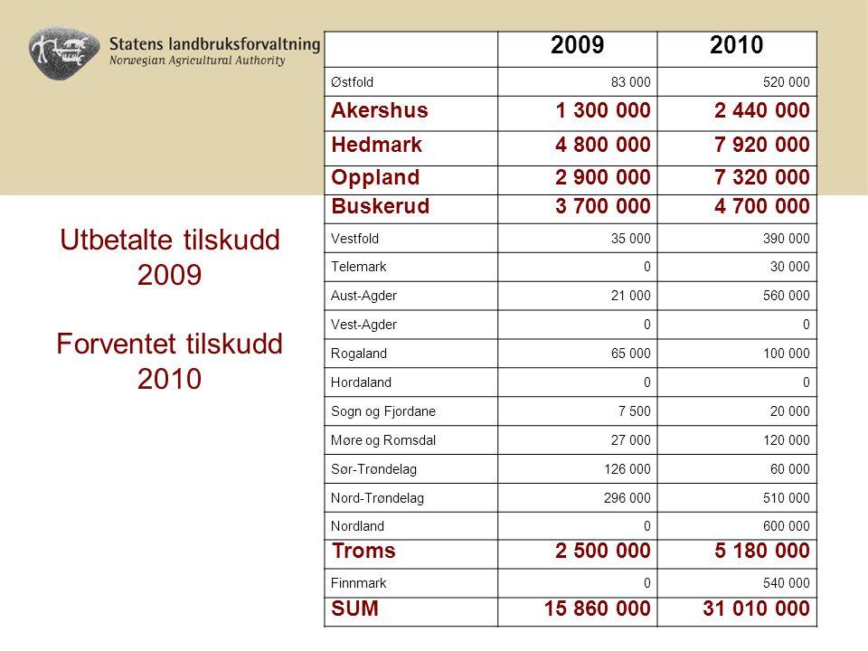 20092010 Østfold83 000520 000 Akershus1 300 0002 440 000 Hedmark4 800 0007 920 000 Oppland2 900 0007 320 000 Buskerud3 700 0004 700 000 Vestfold35 000