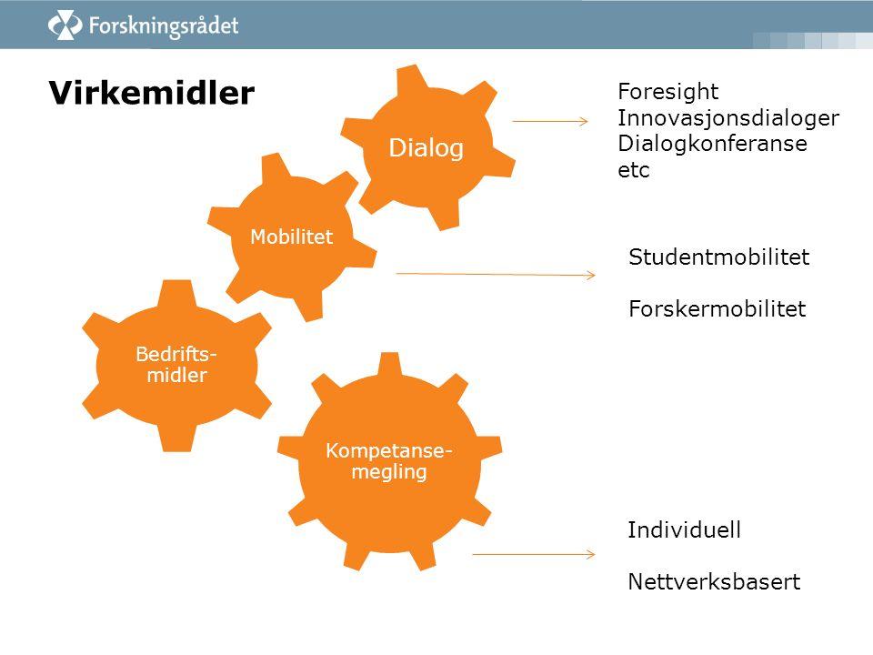 Virkemidler Dialog Individuell Nettverksbasert Foresight Innovasjonsdialoger Dialogkonferanse etc Studentmobilitet Forskermobilitet