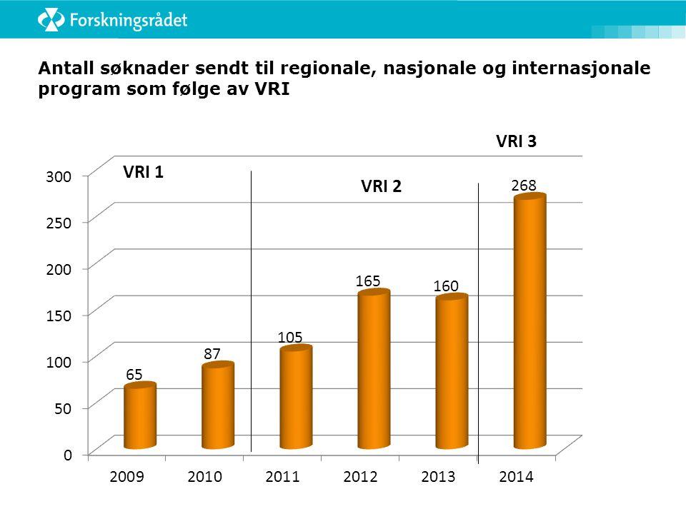 Antall søknader sendt til regionale, nasjonale og internasjonale program som følge av VRI VRI 1 VRI 2 VRI 3