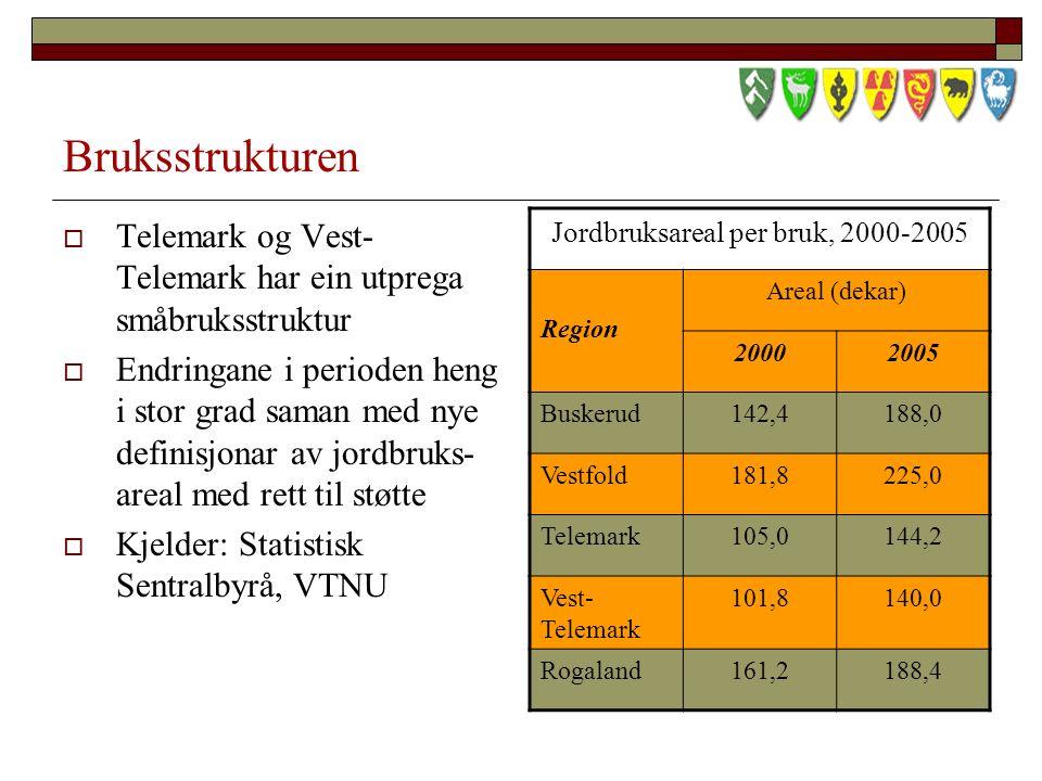 Bruksstrukturen  Telemark og Vest- Telemark har ein utprega småbruksstruktur  Endringane i perioden heng i stor grad saman med nye definisjonar av jordbruks- areal med rett til støtte  Kjelder: Statistisk Sentralbyrå, VTNU Jordbruksareal per bruk, 2000-2005 Region Areal (dekar) 20002005 Buskerud142,4188,0 Vestfold181,8225,0 Telemark105,0144,2 Vest- Telemark 101,8140,0 Rogaland161,2188,4