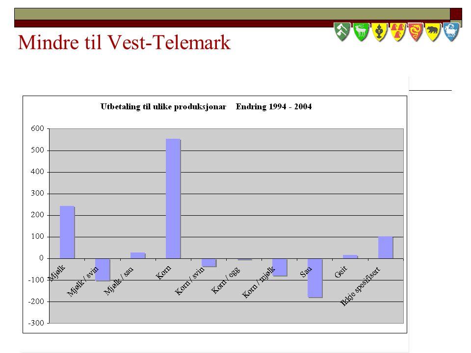 Mindre til Vest-Telemark