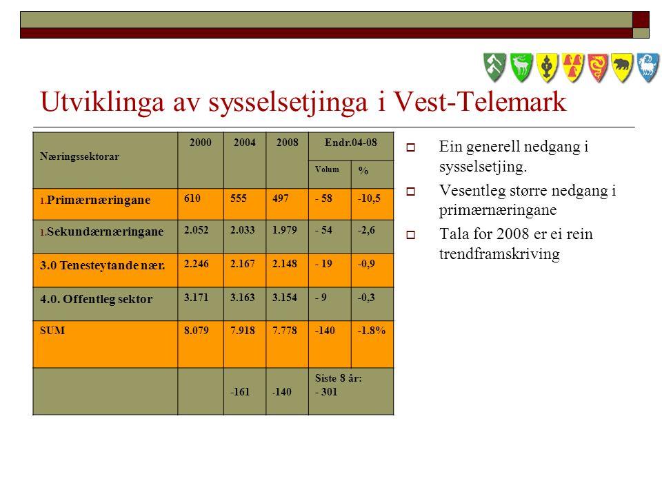 Utviklinga av sysselsetjinga i Vest-Telemark Næringssektorar 200020042008Endr.04-08 Volum % 1.