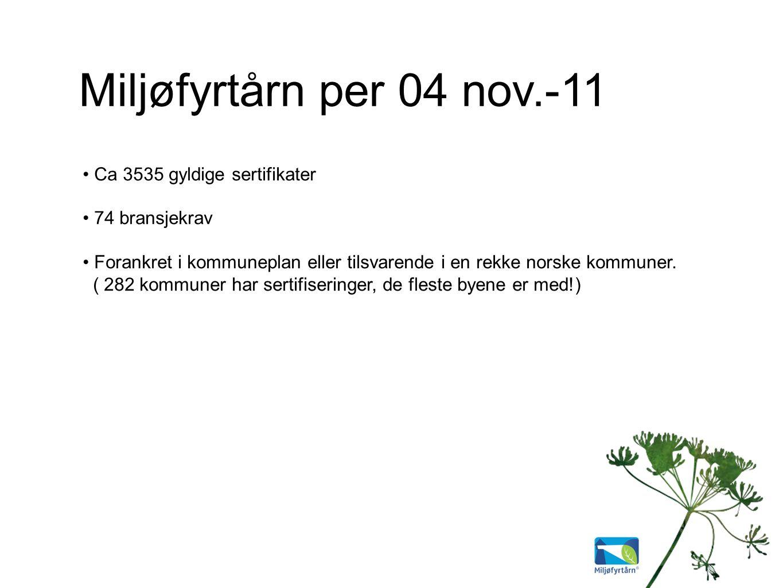 Miljøfyrtårn per 04 nov.-11 Ca 3535 gyldige sertifikater 74 bransjekrav Forankret i kommuneplan eller tilsvarende i en rekke norske kommuner.