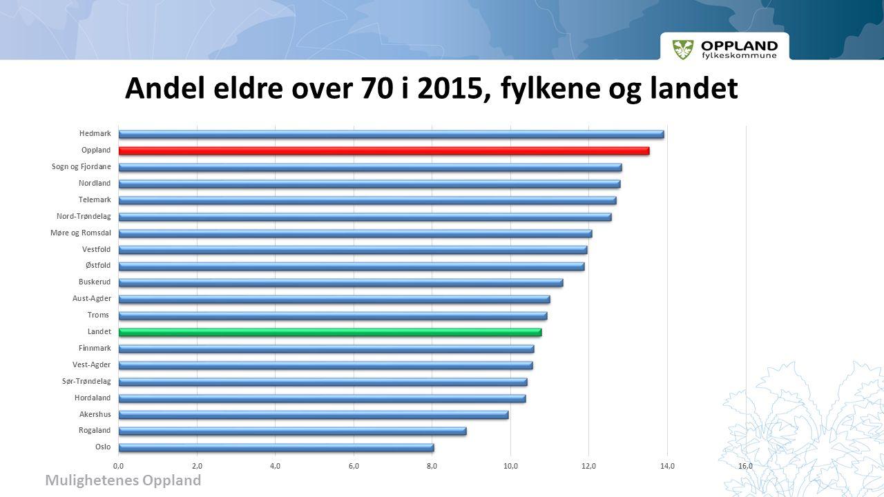 Mulighetenes Oppland Andel eldre over 70 i 2015, fylkene og landet