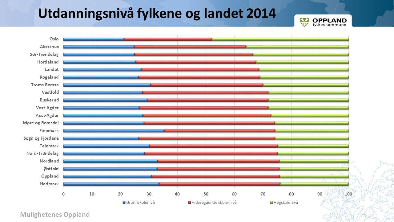 Mulighetenes Oppland Utdanningsnivå fylkene og landet 2014