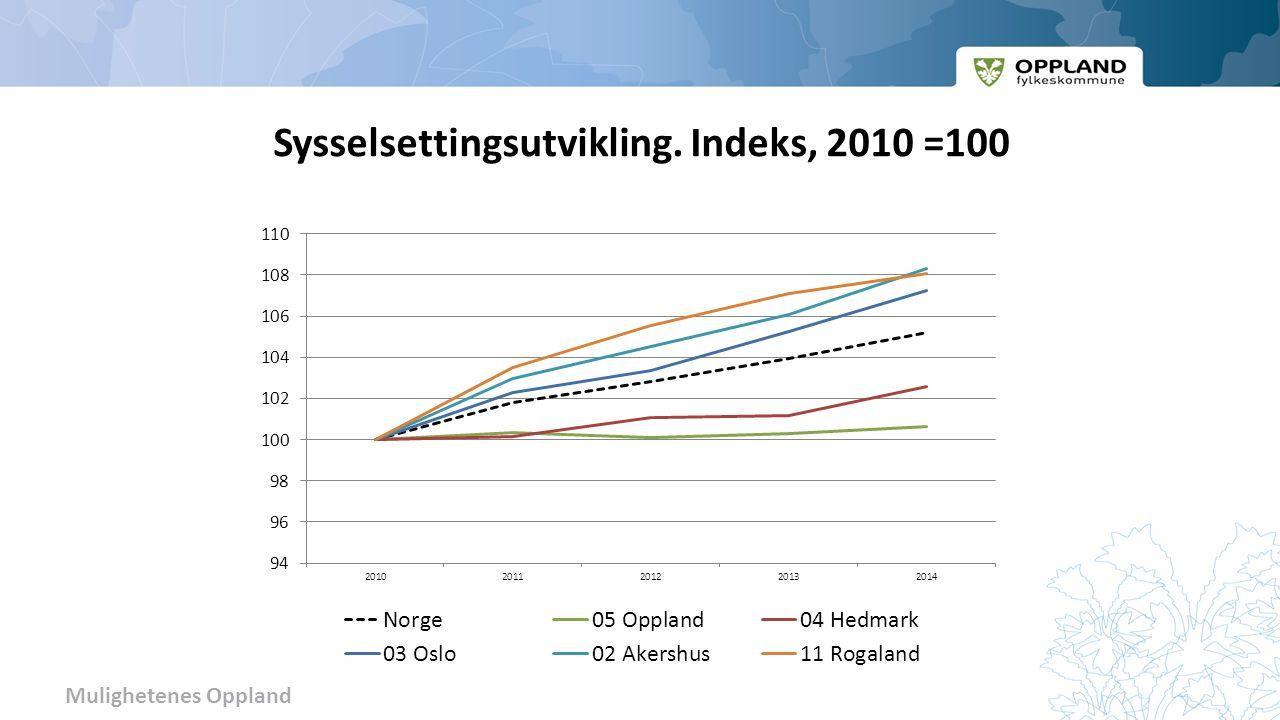 Mulighetenes Oppland Sysselsettingsutvikling. Indeks, 2010 =100