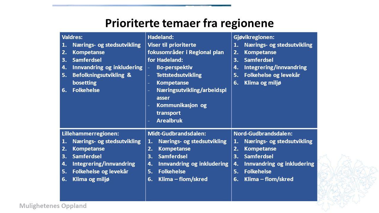 Mulighetenes Oppland Prioriterte temaer fra regionene Valdres: 1.Nærings- og stedsutvikling 2.Kompetanse 3.Samferdsel 4.Innvandring og inkludering 5.Befolkningsutvikling & bosetting 6.Folkehelse Hadeland: Viser til prioriterte fokusområder i Regional plan for Hadeland: -Bo-perspektiv -Tettstedsutvikling -Kompetanse -Næringsutvikling/arbeidspl asser -Kommunikasjon og transport -Arealbruk Gjøvikregionen: 1.Nærings- og stedsutvikling 2.Kompetanse 3.Samferdsel 4.Integrering/innvandring 5.Folkehelse og levekår 6.Klima og miljø Lillehammerregionen: 1.Nærings- og stedsutvikling 2.Kompetanse 3.Samferdsel 4.Integrering/innvandring 5.Folkehelse og levekår 6.Klima og miljø Midt-Gudbrandsdalen: 1.Nærings- og stedsutvikling 2.Kompetanse 3.Samferdsel 4.Innvandring og inkludering 5.Folkehelse 6.Klima – flom/skred Nord-Gudbrandsdalen: 1.Nærings- og stedsutvikling 2.Kompetanse 3.Samferdsel 4.Innvandring og inkludering 5.Folkehelse 6.Klima – flom/skred