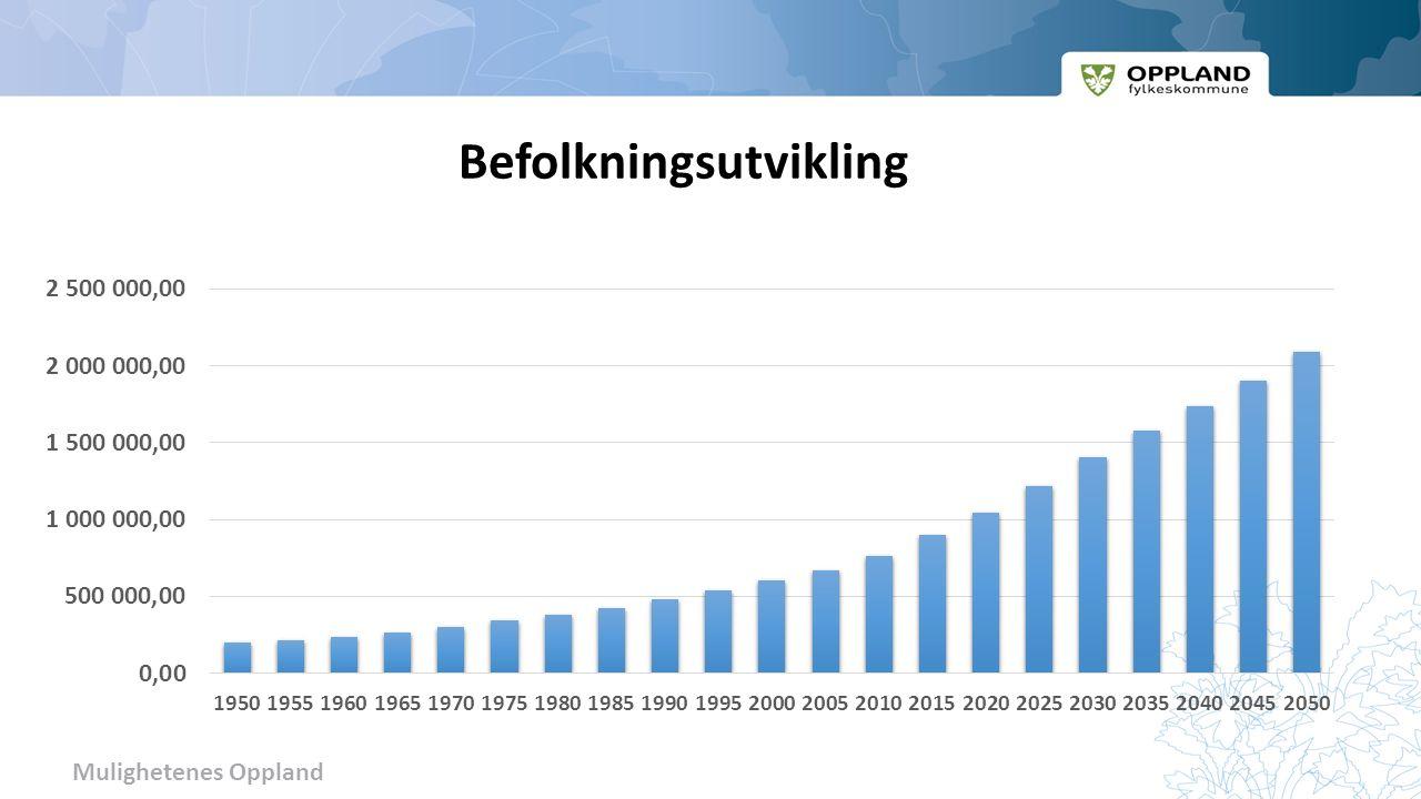 Mulighetenes Oppland Demografi Befolkningsvekst fylkesvis 2010 - 2015