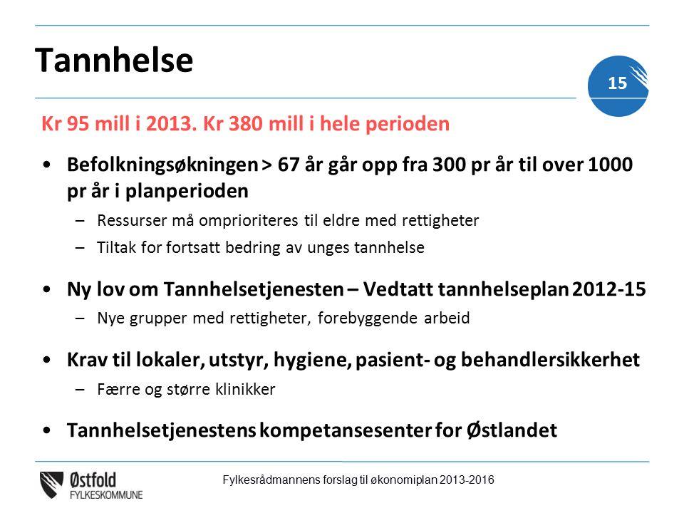 Tannhelse Kr 95 mill i 2013.