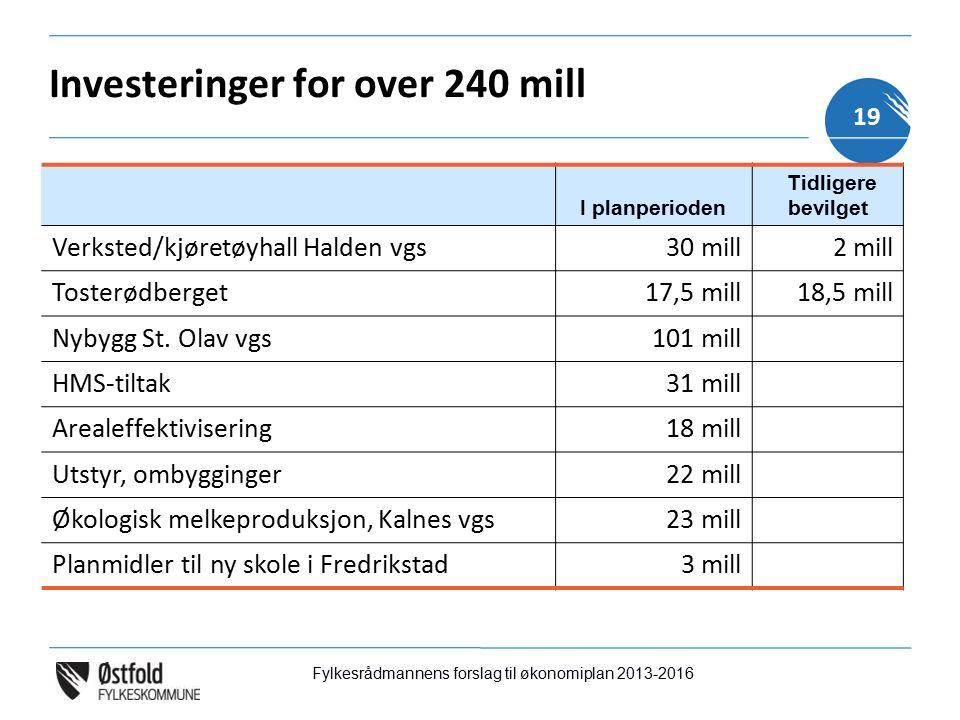 Investeringer for over 240 mill I planperioden Tidligere bevilget Verksted/kjøretøyhall Halden vgs30 mill2 mill Tosterødberget17,5 mill18,5 mill Nybygg St.
