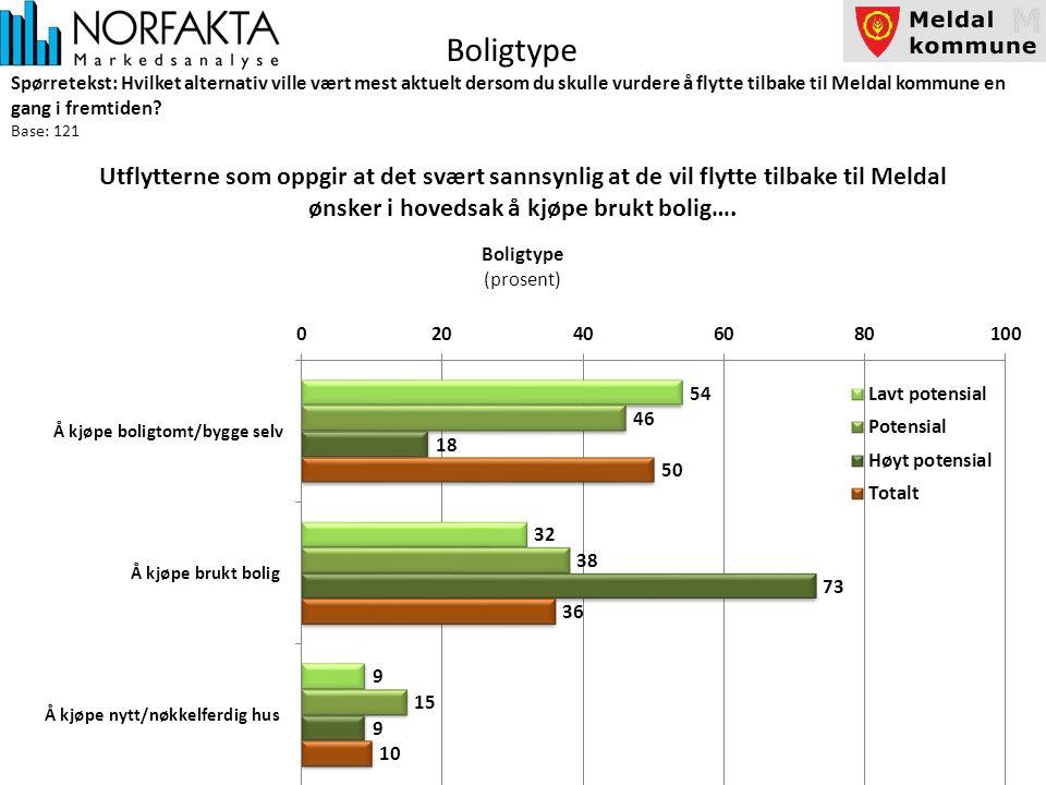 Boligtype Spørretekst: Hvilket alternativ ville vært mest aktuelt dersom du skulle vurdere å flytte tilbake til Meldal kommune en gang i fremtiden.