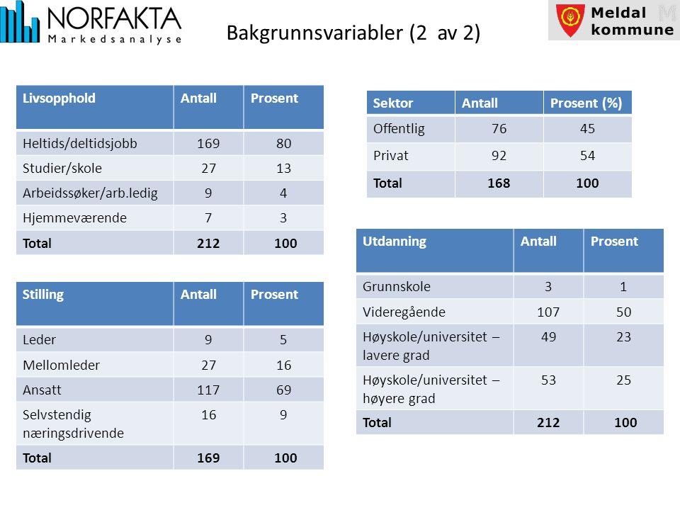 Bosted i Meldal Spørretekst: Hvor i Meldal kommune bor du/bodde du.