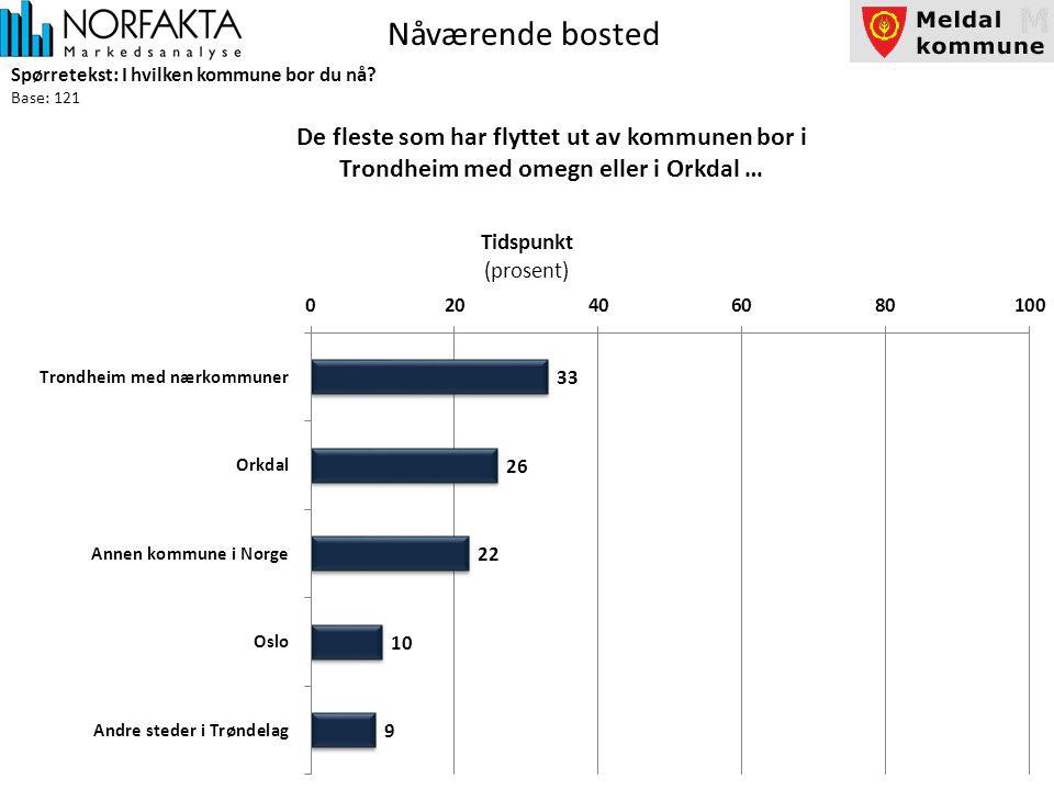 Nåværende bosted Spørretekst: I hvilken kommune bor du nå.