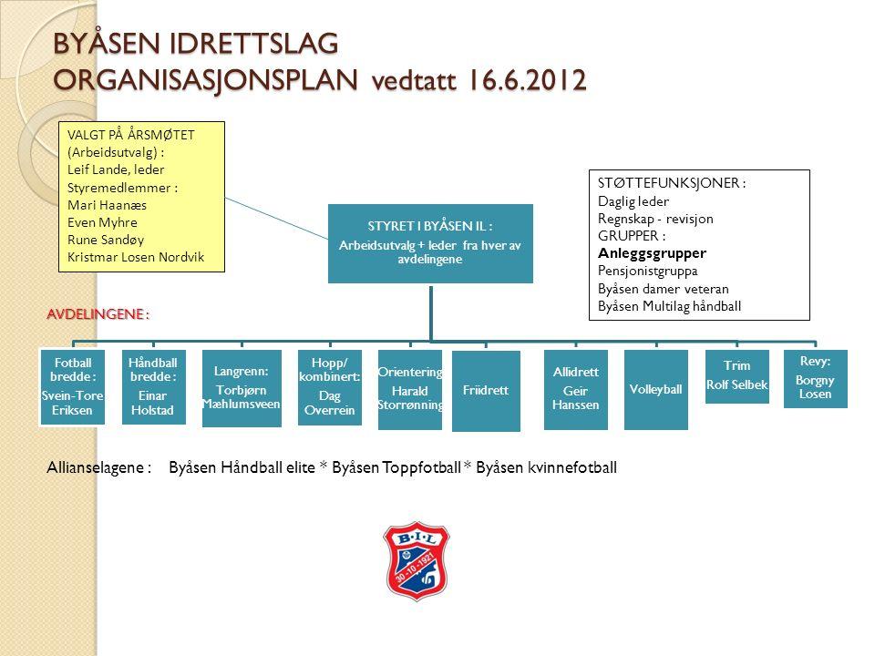 Loven vår § 1 Formål (1) Idrettslagets formål er å drive idrett organisert i Norges idrettsforbund og olympiske og paralympiske komité (NIF).