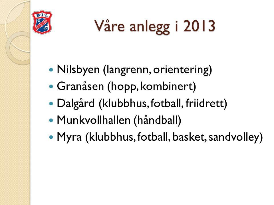 Våre anlegg i 2013 Nilsbyen (langrenn, orientering) Granåsen (hopp, kombinert) Dalgård (klubbhus, fotball, friidrett) Munkvollhallen (håndball) Myra (klubbhus, fotball, basket, sandvolley)