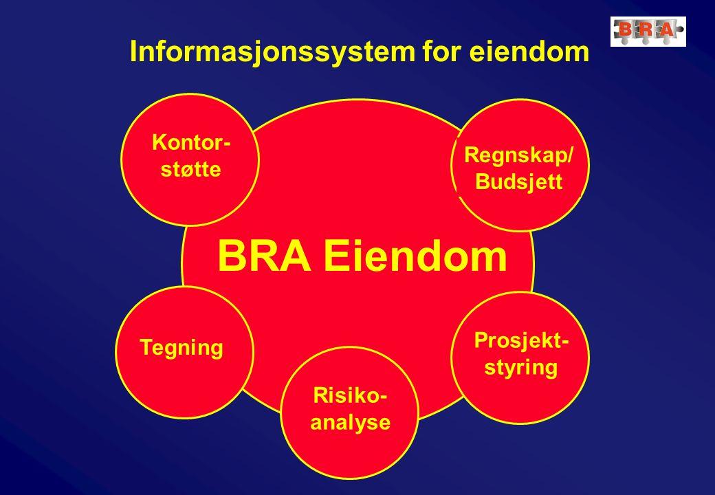 Informasjonssystem for eiendom BRA Eiendom Prosjekt- styring Tegning Kontor- støtte Risiko- analyse Regnskap/ Budsjett